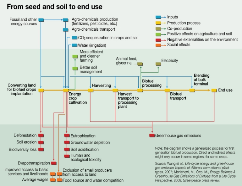 System diagram from seed to end use (Image credit: