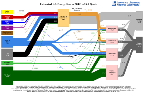 U.S. Energy Production and Consumption